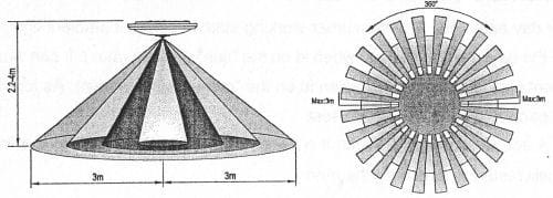 Detekce GIRO40